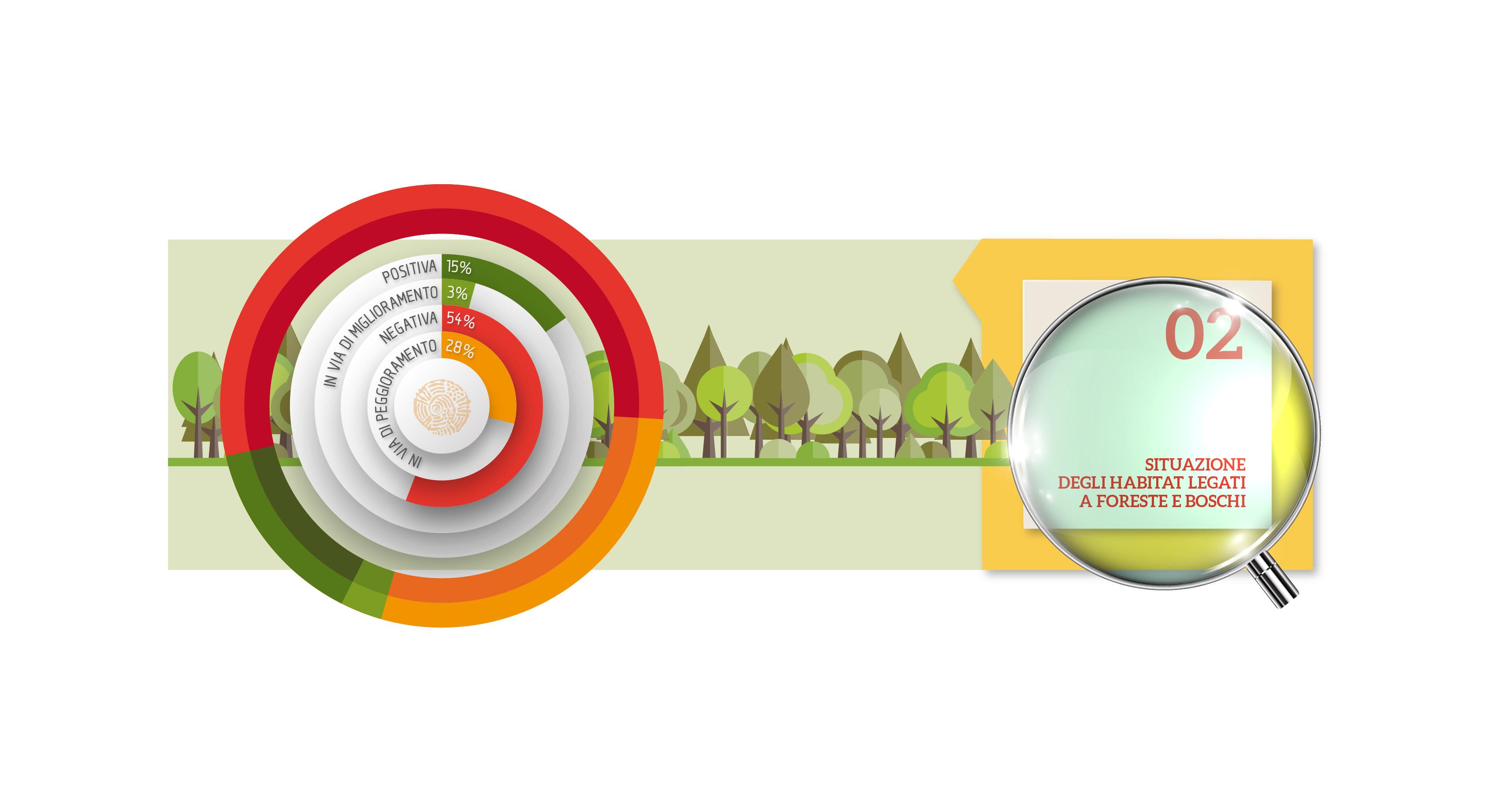 Habitat e foreste e boschi: a che punto siamo?