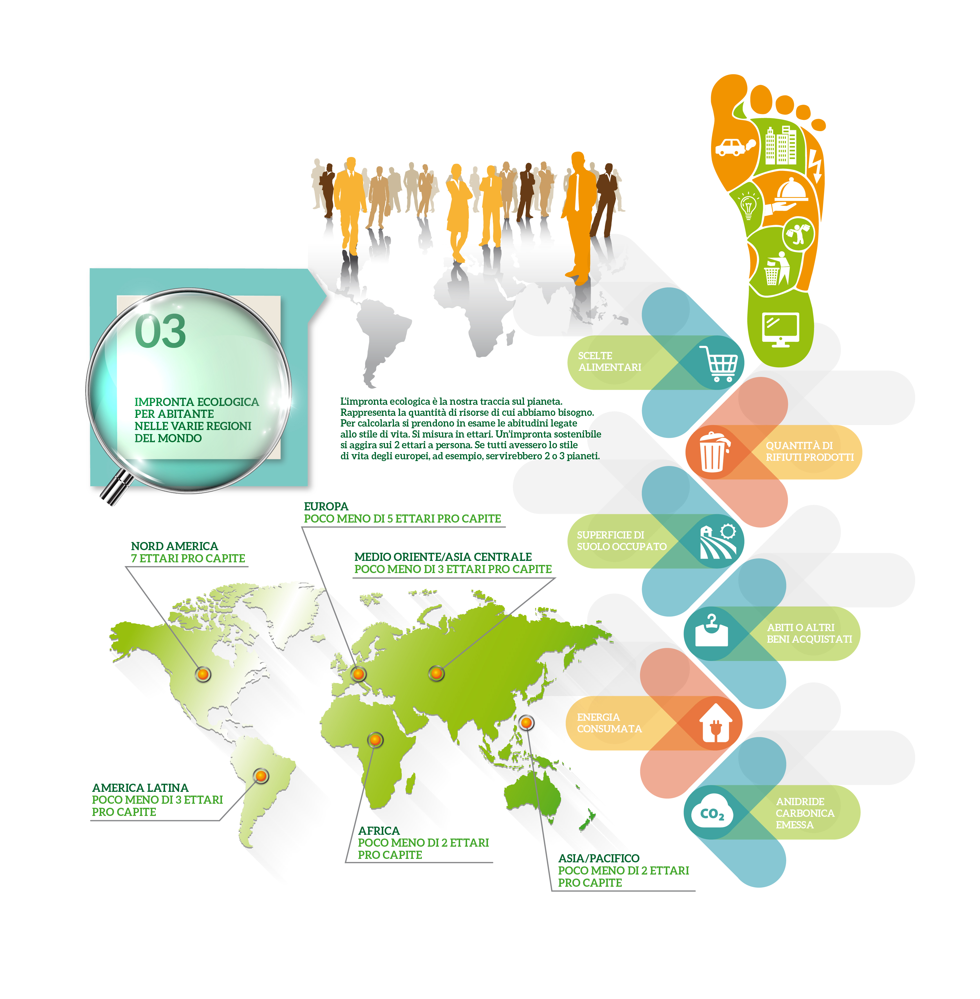 Impronta ecologica per abitanti nelle varie regioni del mondo